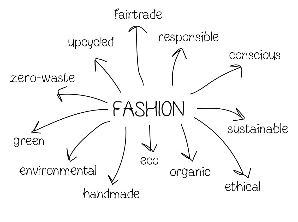 Moda sostenible: ¿realidad o una moda pasajera? - Ball Pagès